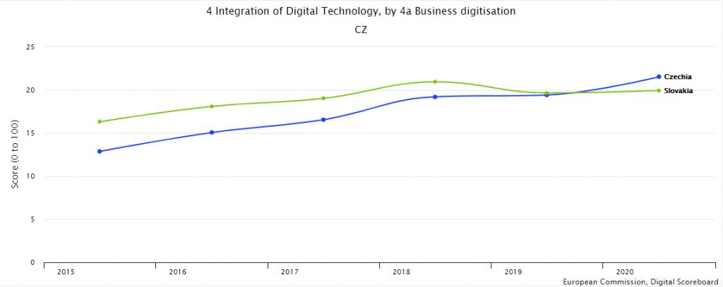 porovnanie digitalizácie